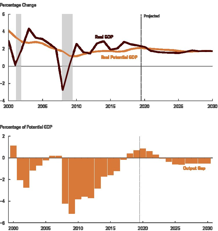 Subdued Spending by States Reduces Robust Economic Recovery